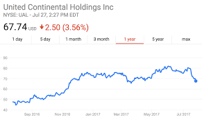 United Airline Stock How Pr Disasters Destroy Brand Perception And Bottom Line