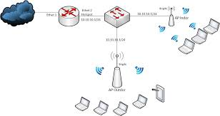 pengalaman membuat rt rw net ask bagaimana membangun rt rw net dengan topologi jaringan seperti ini