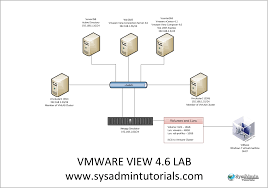 vmware view 4 6 lab setup sysadmintutorials it technology blog