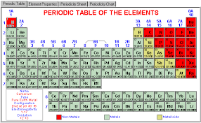 gases on the periodic table periodic table gases