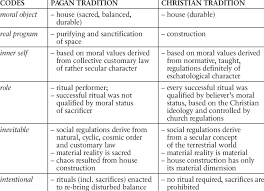 construction structure in pagan and christian traditions according