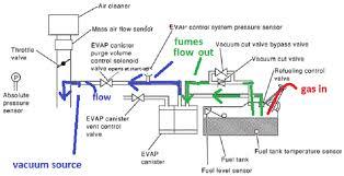evap system check engine light chevrolet cavalier questions 04 chevy cavalier check engine light
