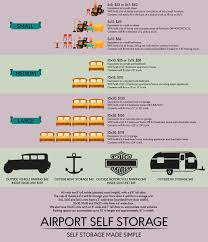 rates and sizes u2014 airport self storage
