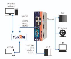 foxon vzdálená správa modemy ewon ewon cosy 141 průmyslový