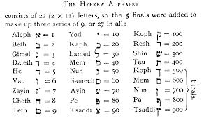 chart numerology letter chart
