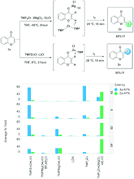 Selective Functionalization Of Complex Heterocycles Via An