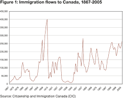 Canada Relaxes The Immigration For The Foreign Nationals Focus Migration Canada