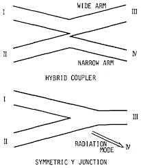 osa optical waveguide hybrid coupler
