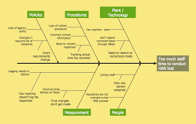 Template For Fishbone Diagram by Cause And Effect Analysis Professional Business Diagrams