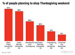 shoppers don t want to hit stores on thanksgiving fortune
