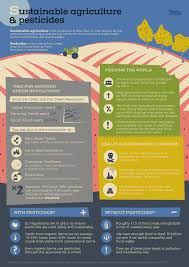 sustainable agriculture with or without pesticides debating europe