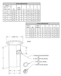 basins zoeller pump company