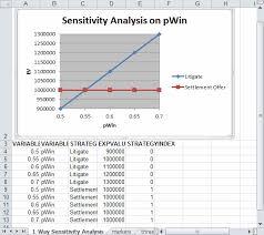 Sensitivity Analysis Excel Template Treeage Pro Healthcare Treeage Software