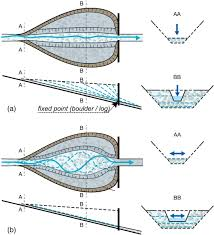 design of sediment traps with open check dams i hydraulic and