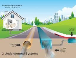 drains sewers u0026 flooding