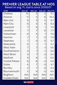 Premierleague Table Premier League Table After Five Games Predicted Based On Average