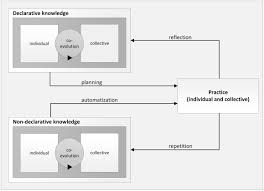 frontiers cognitive foundations of organizational learning re
