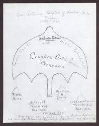 drawing and flowchart for umbrella focus and creative arts