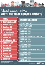 north america u0027s most expensive housing markets zero hedge