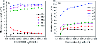 synthesis and characterization of a tin iv antimonophosphate