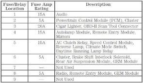bb18 lighter fuse box diagram wiring diagrams for diy car repairs