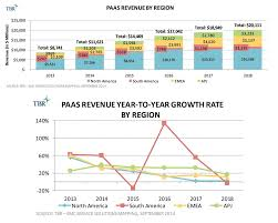 emc cloud service provider platform as a service paas