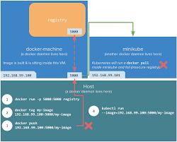Docker Port Mapping Sharing A Local Registry With Minikube U2013 Hasura