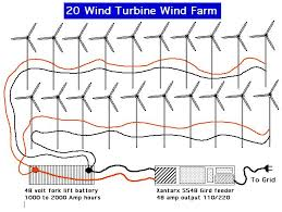 wind generators and turbines from home power and sustainable energy