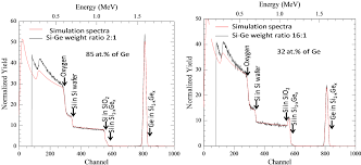 si ge auto b b 9 effect of ge incorporation on bandgap and photosensitivity of