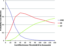 cost u2010effectiveness of supervised exercise stenting and optimal