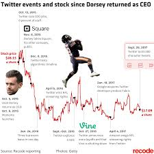 jack dorsey u0027s two years as twitter u0027s ceo have not saved the