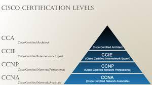 cisco ccna cisco certified network associate ppt download
