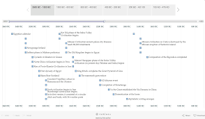 Tableau Resume Samples by Online Timeline Maker Software A Comprehensive Guide