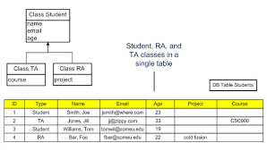 Single Table Inheritance Csc Ece 517 Fall 2013 Ch1 1w43 Sm Pg Wiki