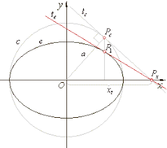 ellipse and line equation of the tangent at a point on the