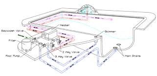 How Plumbing Works 2 Understanding How Your Swimming Pool Works Gold Medal Pools