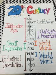 38 best social studies anchor charts images on pinterest