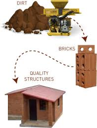 Sustainable Building Solutions Compressed Earth Block Dwell Earth Sustainable Building