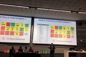 eco activities in sydney sydney 5 ways australia can achieve the sustainable development goals