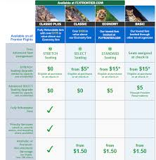 frontier baggage fees frontier airlines explanation of fare classes benefits travel