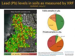 Backyard Soil Nearly 85 Of Greenpoint Backyard Soil Samples Show Unsafe Lead