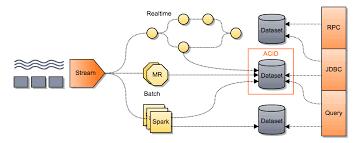 anatomy of a big data application u2014 cask data application platform