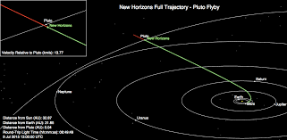 How Long Does It Take For Light To Reach Earth The New Horizons Pluto Mission Is A Big Deal Here Are 7 Reasons