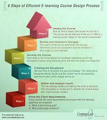 online design of certificate e learning instructional design certificate program heanordirect e