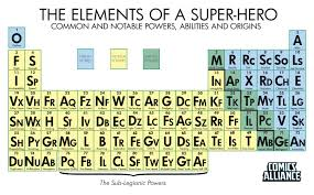 what ability did the periodic table have comics alliance periodic table of super powers