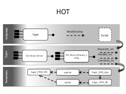 openstack heat template template languages for openstack heat and tosca