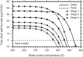 deposition of corrosive alkali salt vapors on the blades of gas