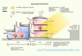 zero energy home design sun gardens sustainable housing complex by zbieraj issuu