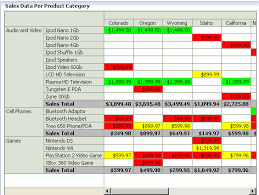 when to use pivot tables what should i use as pivot table control