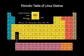 tricks to learn modern periodic table distrowatch com put the fun back into computing use linux bsd